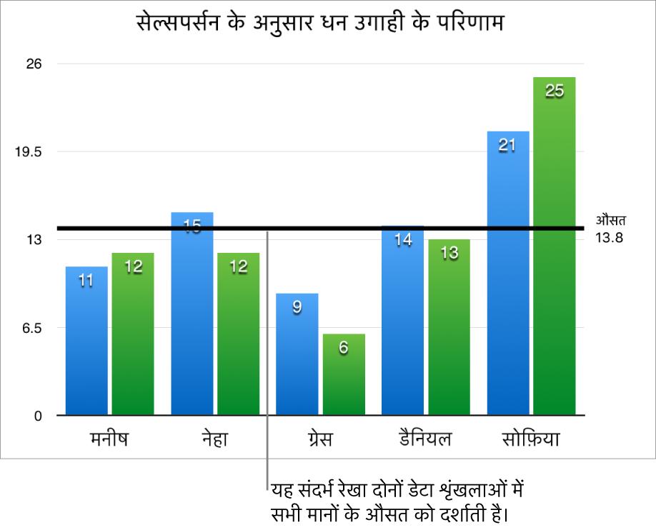 औसत मान दिखाता संदर्भ रेखा वाला कॉलम चार्ट।