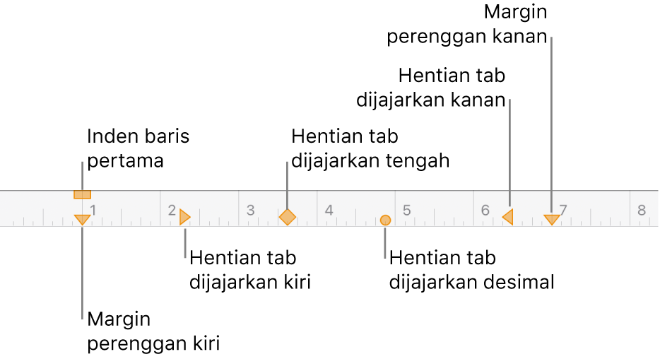 Pembaris menunjukkan kawalan untuk margin kiri dan kanan, inden baris pertama dan empat jenis hentian tab.