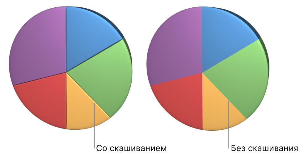 Круговая 3D-диаграмма сусеченными краями ибезних.