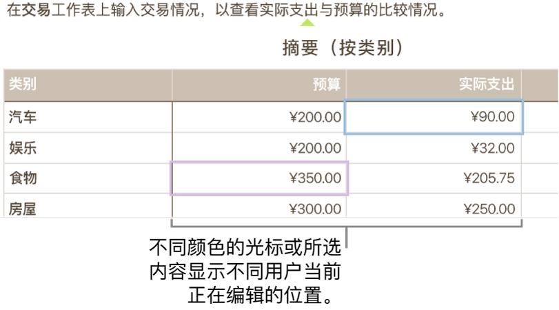 不同颜色的光标和所选内容显示不同用户正在编辑的位置。