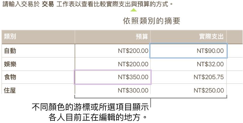 不同顏色的游標和所選項目顯示各人正在編輯的地方。