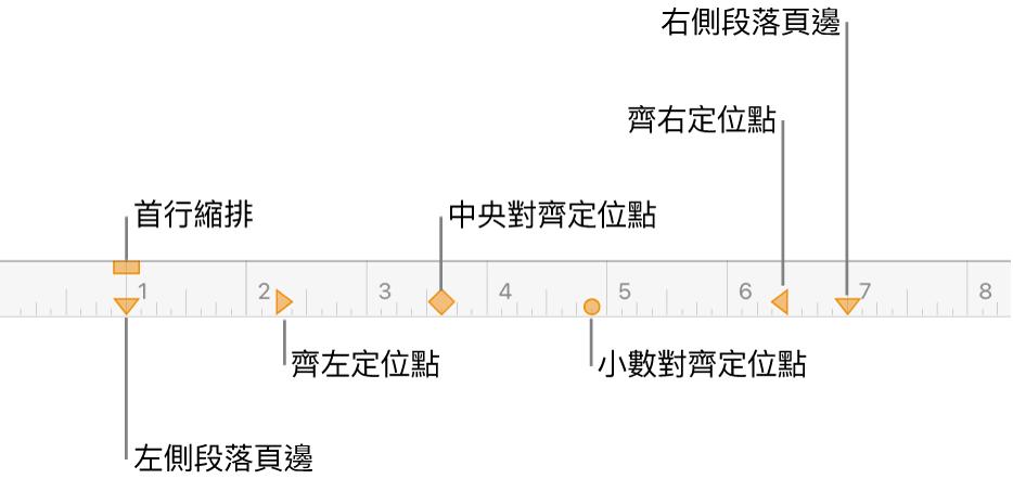尺標,其中顯示左頁邊和右頁邊的控制項目、首行縮排和四種定位點。