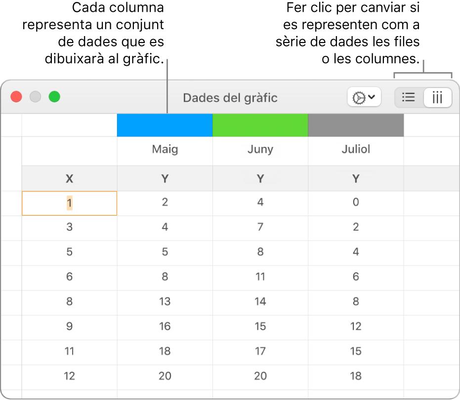 L'editor de dades del gràfic, que mostra les sèries de dades representades en columnes.