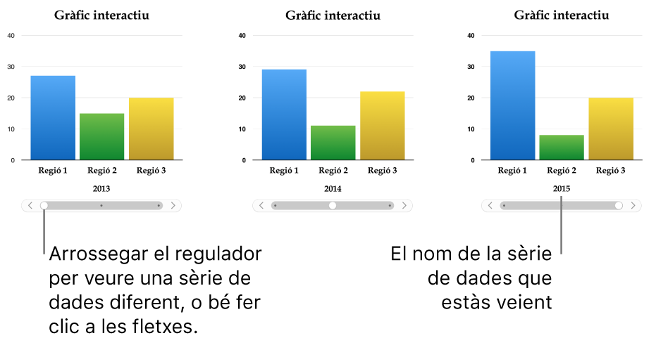 Tres etapes d'un gràfic interactiu, cada una de les quals mostra diferents conjunts de dades.
