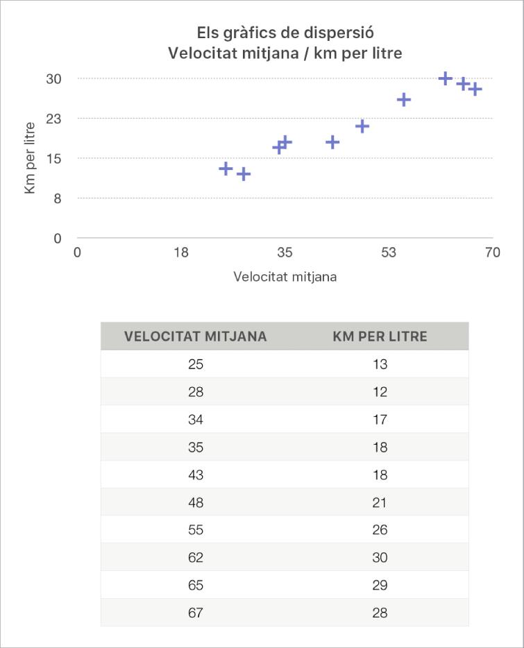 Un gràfic de dispersió que mostra el rendiment en funció de la velocitat de conducció.