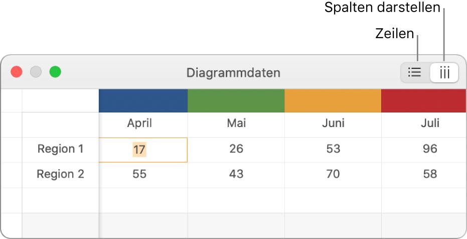 Der Dateneditor für Diagramme, der zeigt, wie Datenreihen dargestellt werden