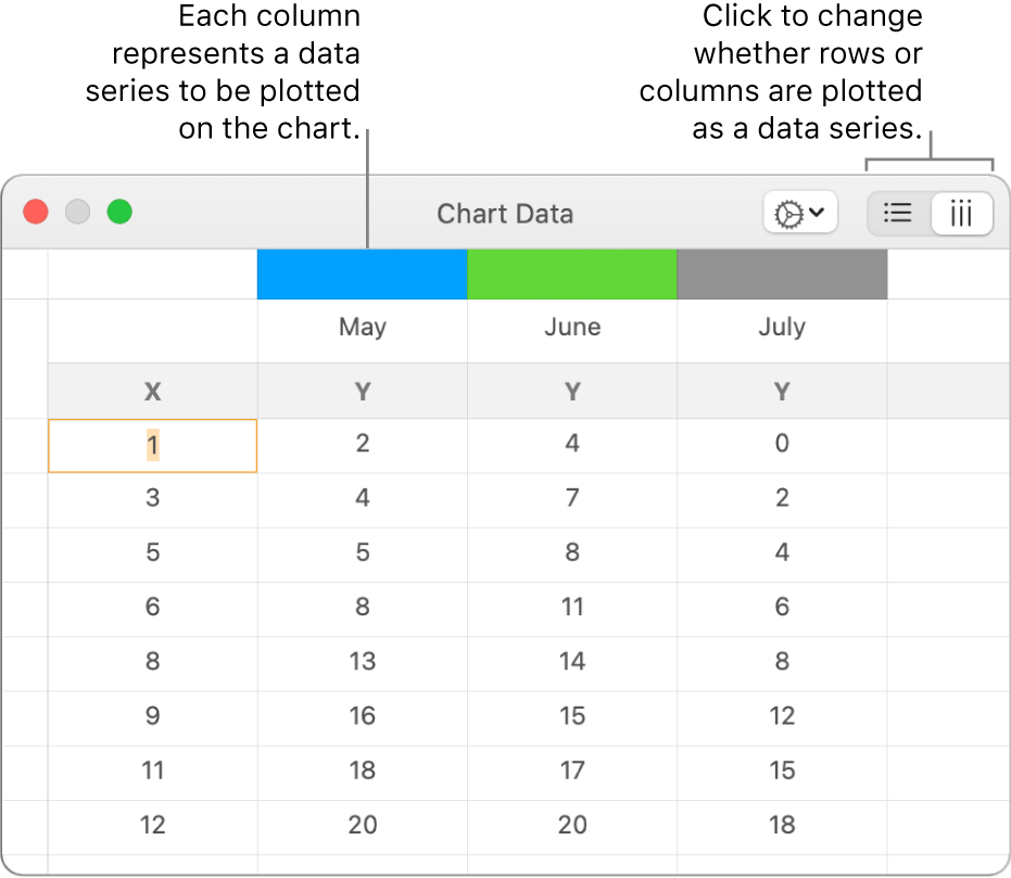 The Chart Data editor showing the data series plotted in columns.