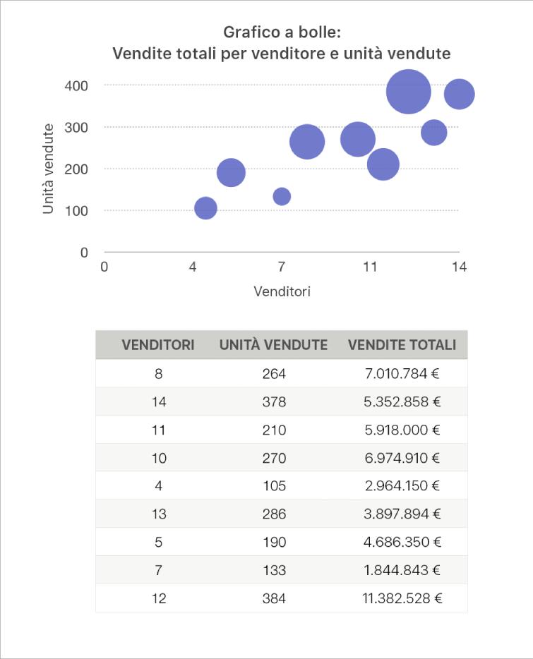 Grafico a bolle con le cifre delle vendite come una funzione del numero degli addetti alle vendite e delle unità vendute.