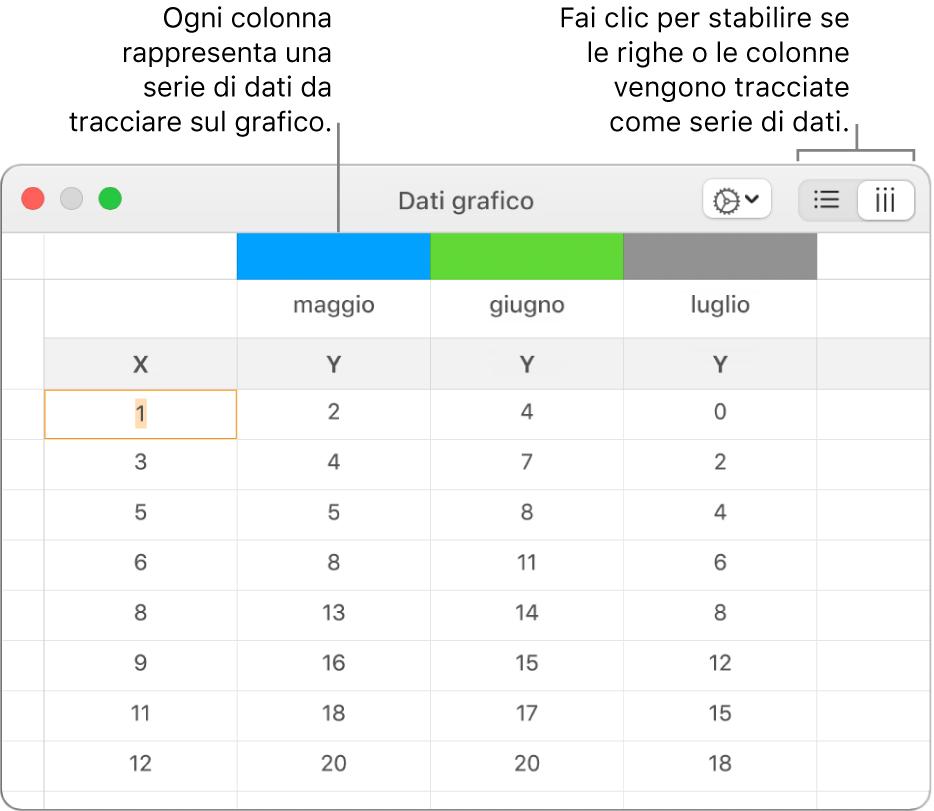 """""""Editor dati grafico"""" con le serie di dati tracciati nelle colonne."""