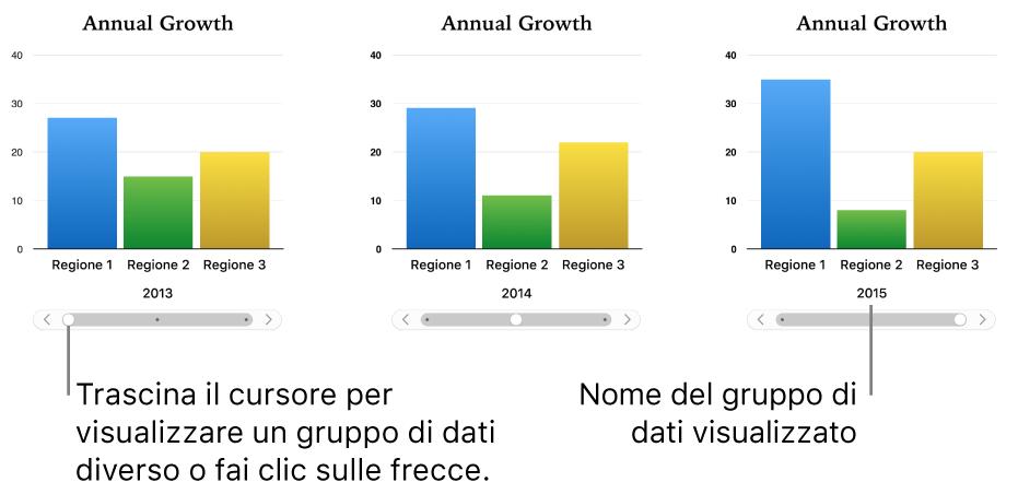 Tre fasi di un grafico interattivo, ognuna con una serie di dati diversa.