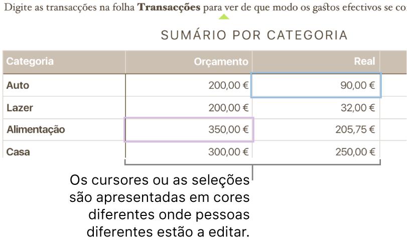 Os cursores e as seleções são apresentadas em cores diferentes quando pessoas diferentes estão a editar.