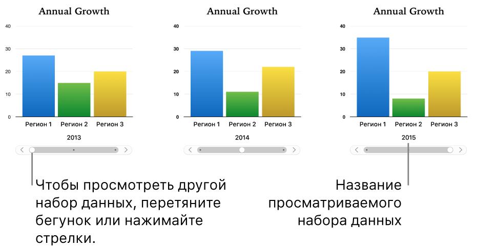 Три этапа отображения интерактивной диаграммы, на каждом из которых отображается свой набор данных.