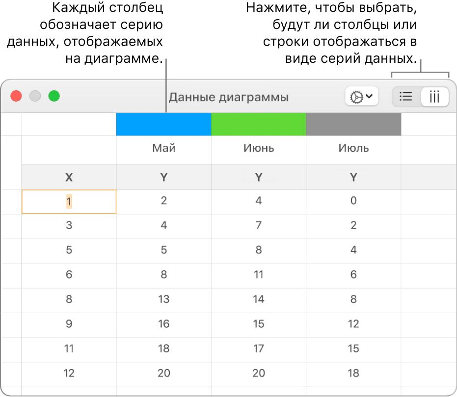 Редактор данных диаграммы с серией данных, объединенных в столбцы.