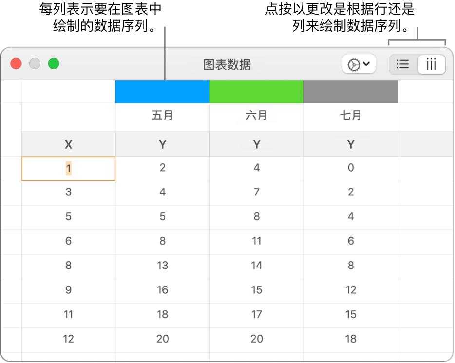 显示在列中绘制的数据序列的图表数据编辑器。