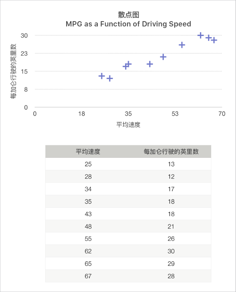 显示行驶速度函数为里程数的散点图。