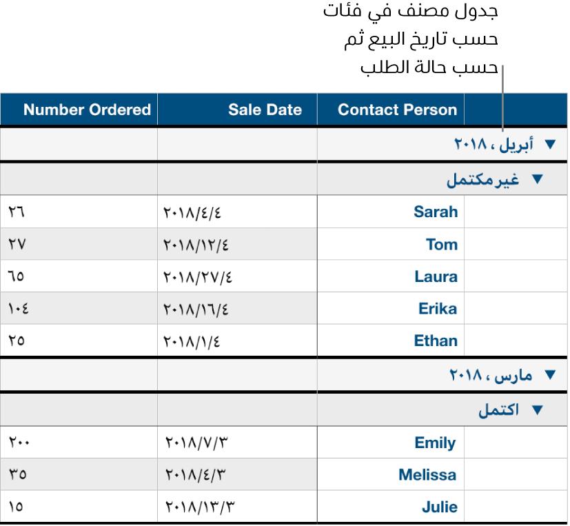 جدول يعرض بيانات مصنفة حسب تاريخ البيع، في حين تظهر حالة الطلب كفئة فرعية.