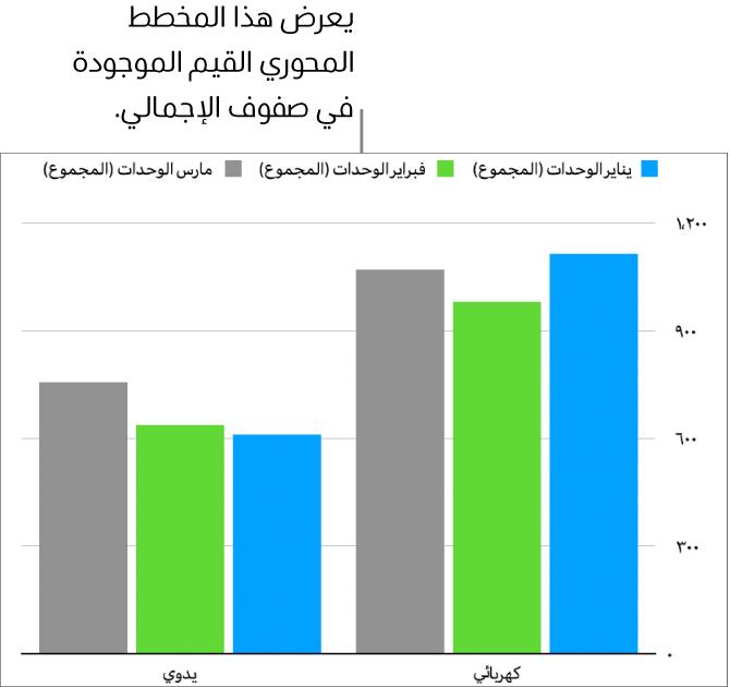 مخطط محوري يعرض بيانات مرسومة من صفوف الإجمالي في الجدول المحوري الموضح أعلاه.