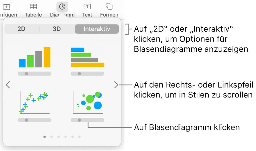 Das Diagrammmenü mit interaktiven Diagrammen, einschließlich der Option für Blasendiagramme