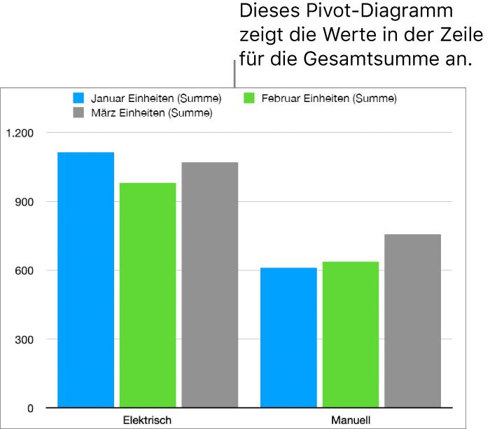 Ein Pivot-Diagramm mit visualisierten Daten der Zeilen mit Zwischensummen aus der Pivot-Tabelle, die sich darüber befindet.