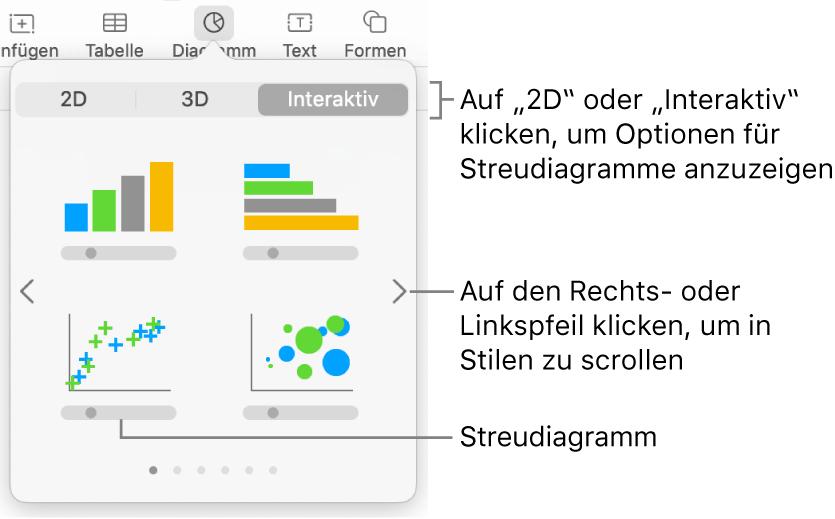 Das Diagrammmenü mit interaktiven Diagrammen, einschließlich der Option für Streudiagramme