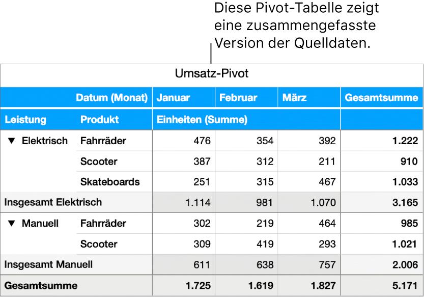 Eine Pivot-Tabelle mit zusammengefassten Daten und Steuerelementen zum Einblenden bestimmter Daten.
