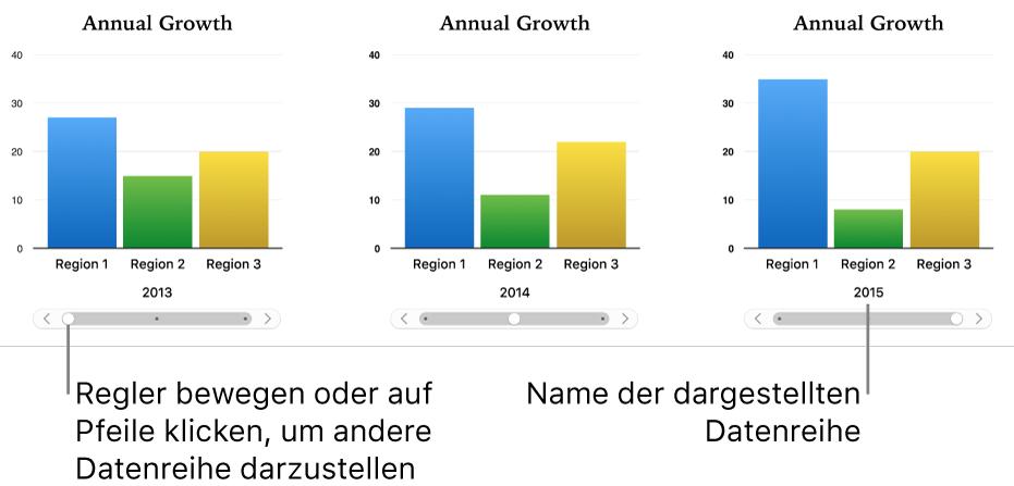Interaktives Diagramm, das beim Ziehen des Reglers andere Datensätze anzeigt.