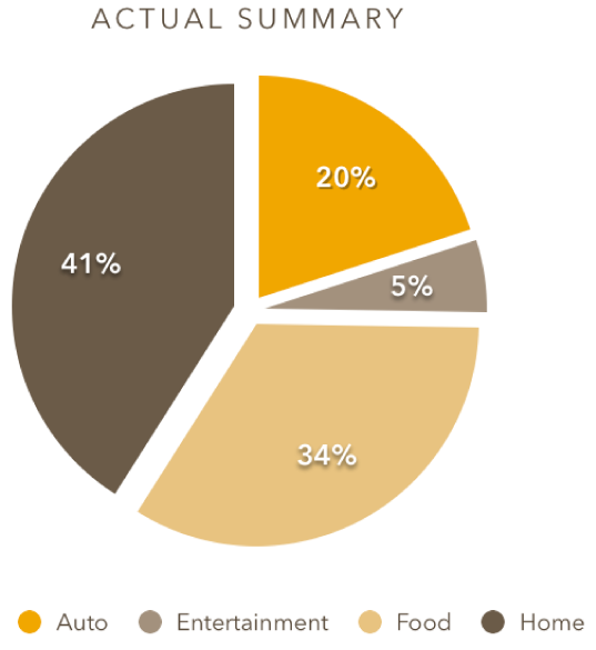 Pie chart with wedges separated.