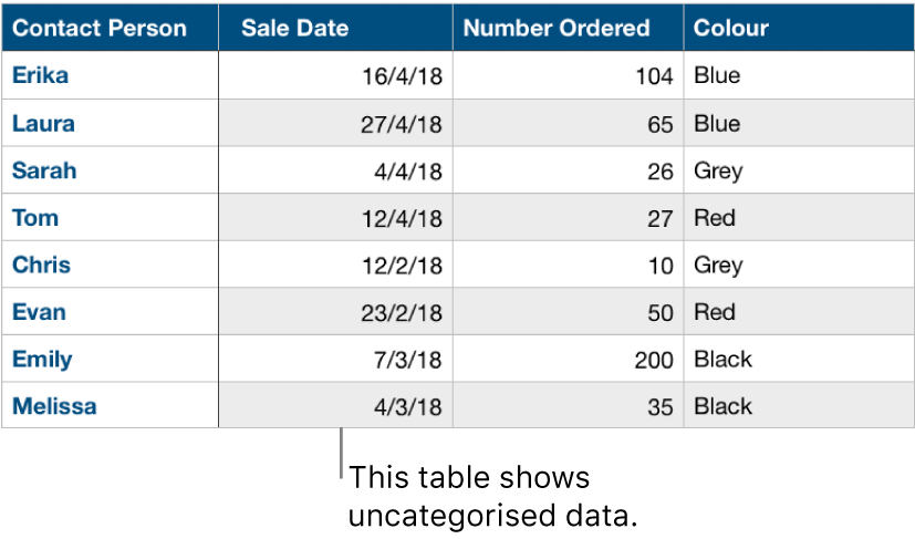 An uncategorised table.