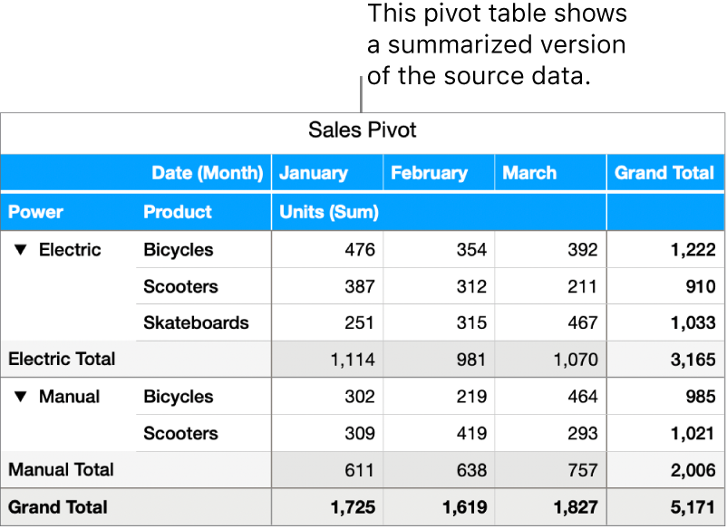A pivot table showing summarized data and controls to disclose certain data.