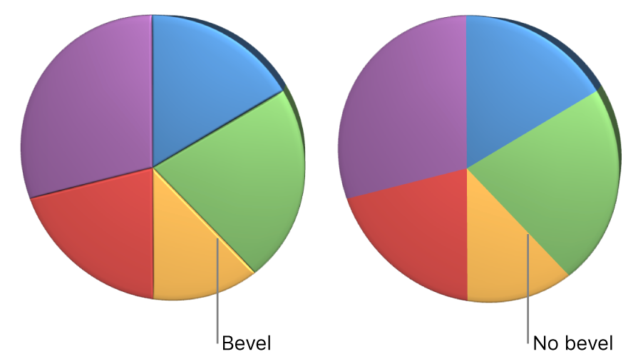 A 3D pie chart with and without beveled edges.