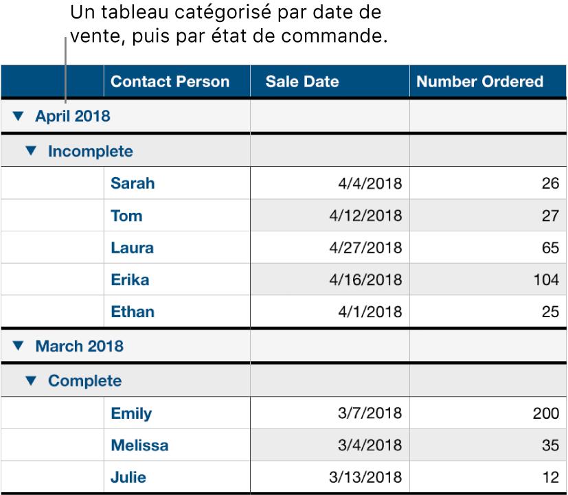 Un tableau affichant des données catégorisées par date de vente et sous-catégorisées par état de commande.