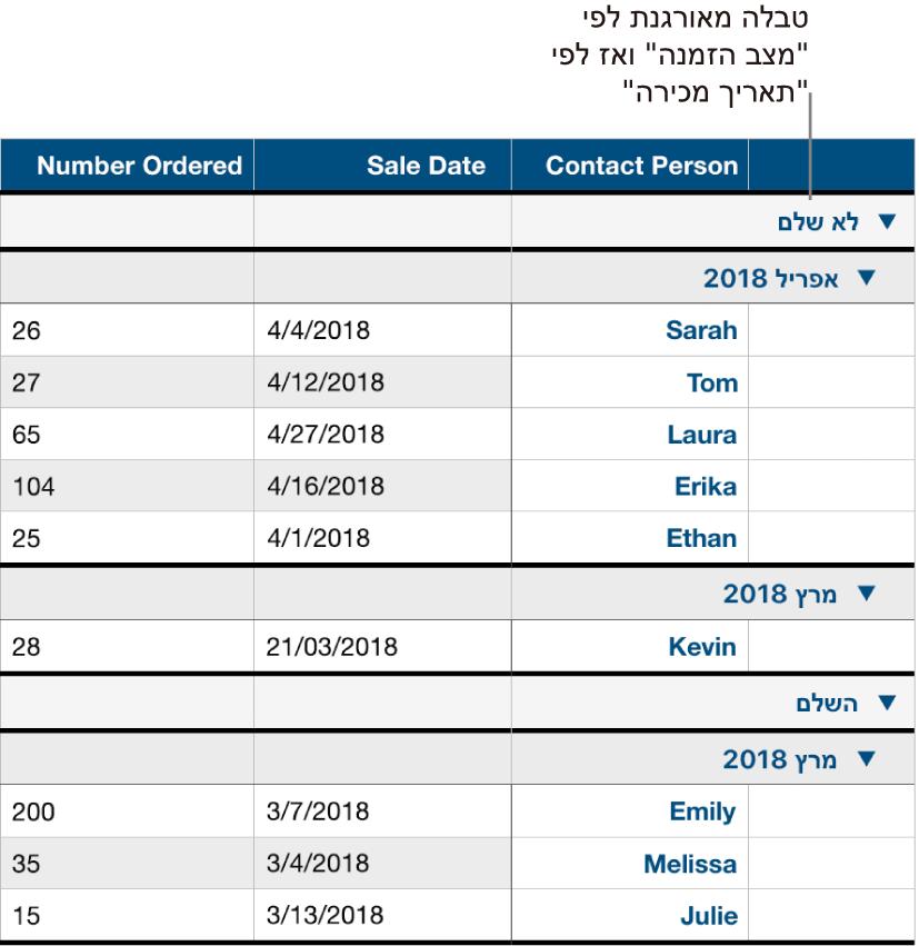 טבלה המציגה נתונים המסודרים בקטגוריות לפי מצב הזמנה, עם קטגוריית משנה של תאריך מכירה.