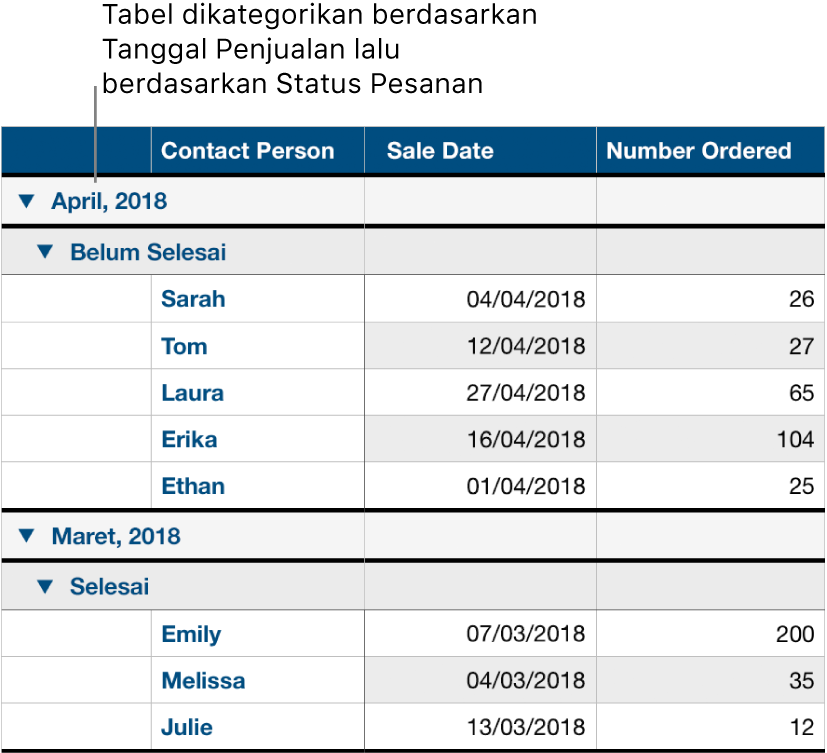 Tabel menampilkan data yang dikategorikan menurut tanggal penjualan dengan status pesanan sebagai subkategori.
