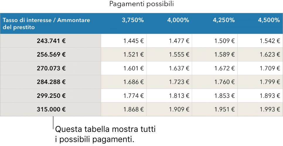 Tabella di un mutuo prima dell'applicazione del filtro per i tassi di interesse accessibili.
