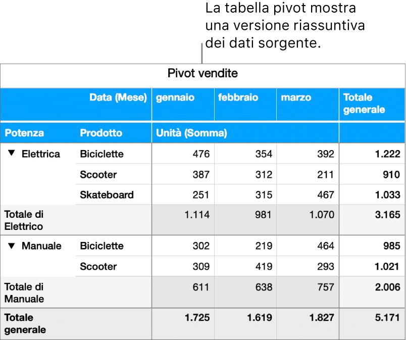 Una tabella pivot che mostra dati riepilogati e i controlli per svelare alcuni dati.