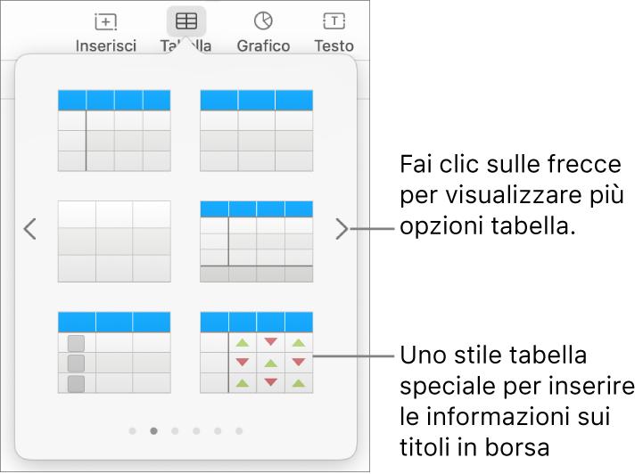 Il menu delle tabelle che mostra le miniature degli stili di tabella, con uno stile speciale per inserire informazioni azionarie nell'angolo in basso a destra. Sei punti in basso indicano che puoi scorrere per visualizzare altri stili.