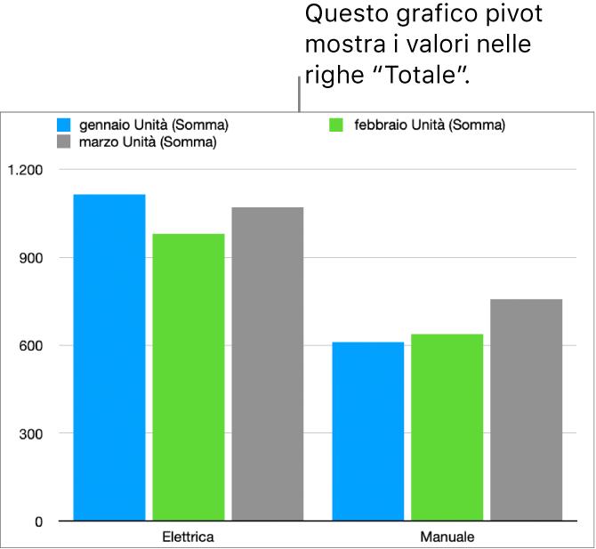 Un grafico pivot che mostra i dati tracciati dalle righe Totale in una tabella pivot.