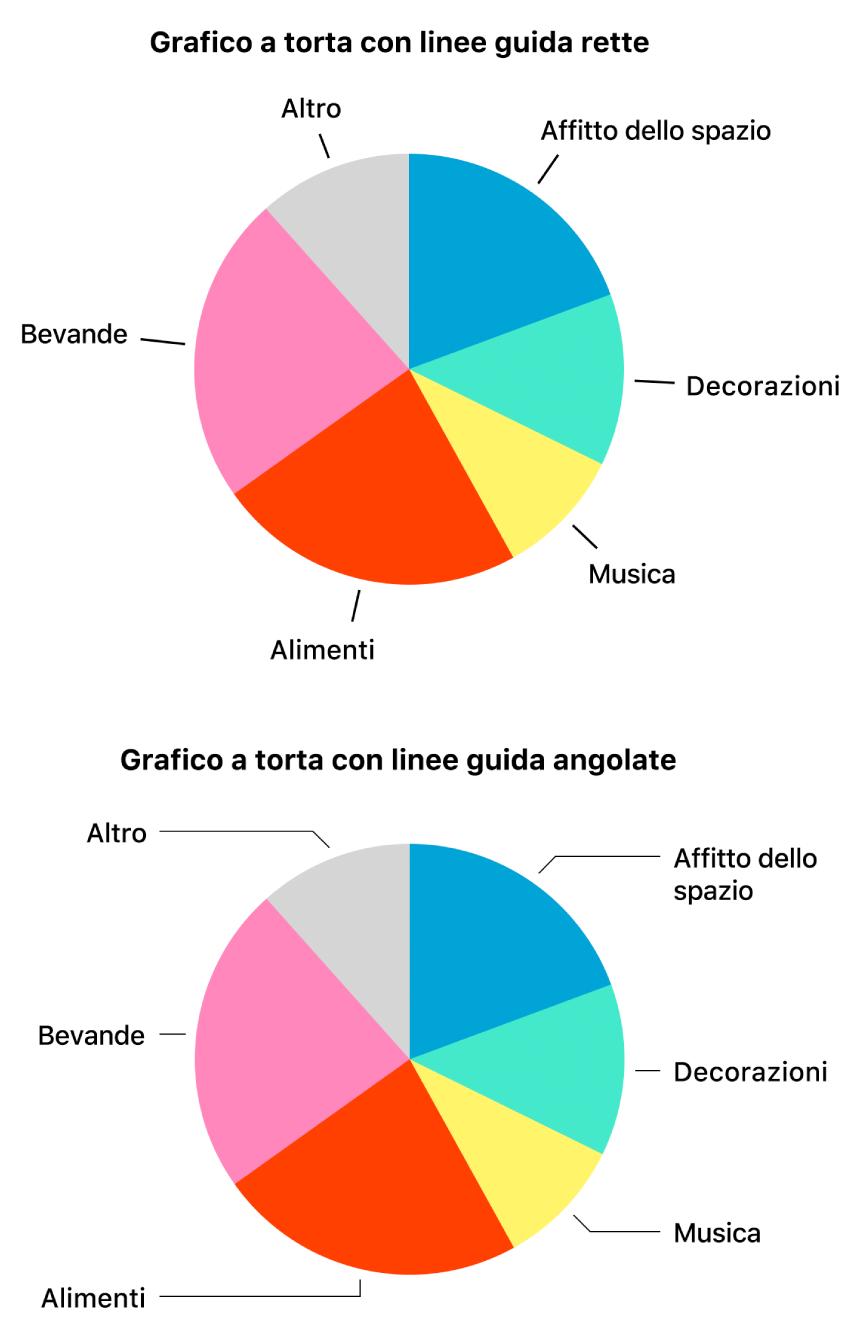 Due grafici a torta, uno con linee guida rette e l'altro con linee guida angolate.