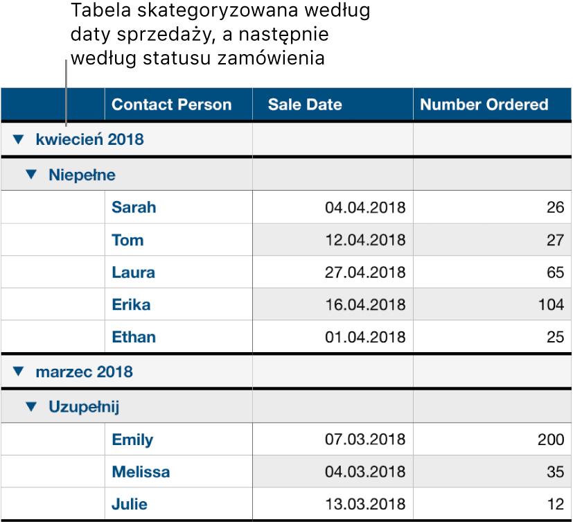 Tabela zdanymi podzielonymi na kategorię utworzoną według daty sprzedaży oraz podkategorię utworzoną według statusu zamówienia.