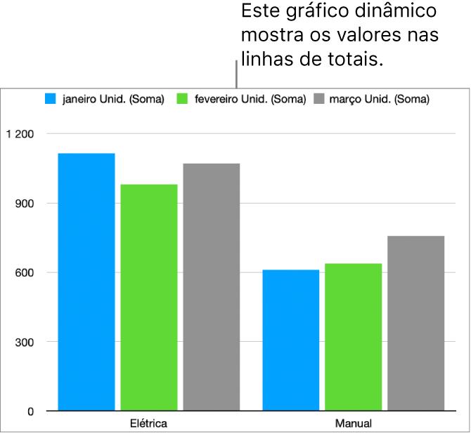 Um gráfico dinâmico a mostrar dados traçados a partir das linhas dos totais na tabela dinâmica acima.