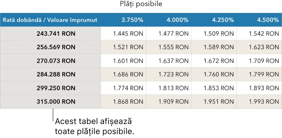 Un tabel care afișează ipoteca înainte de filtrarea în funcție de ratele de dobândă pe care vi le permiteți.