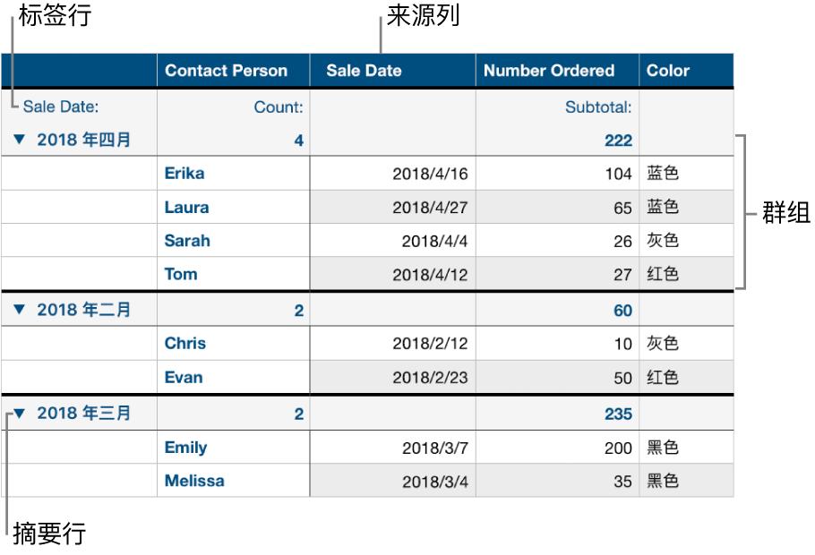 已分类的表格,显示来源列、群组、摘要行和标签行。