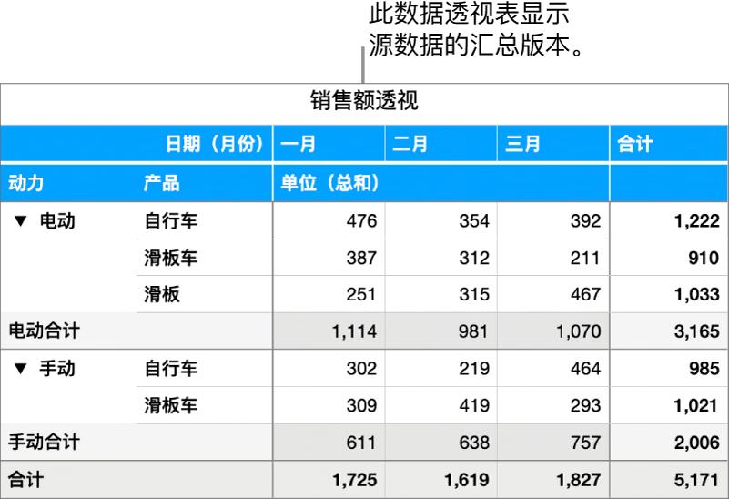 数据透视表显示了已汇总的数据以及显示特定数据的控制。