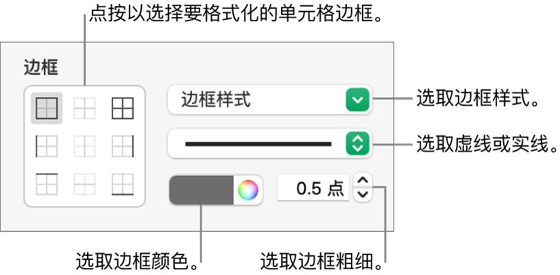 用于设定单元格边框样式的控制。
