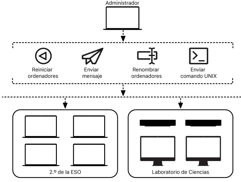 Un administrador puede gestionar varios ordenadores en remoto.