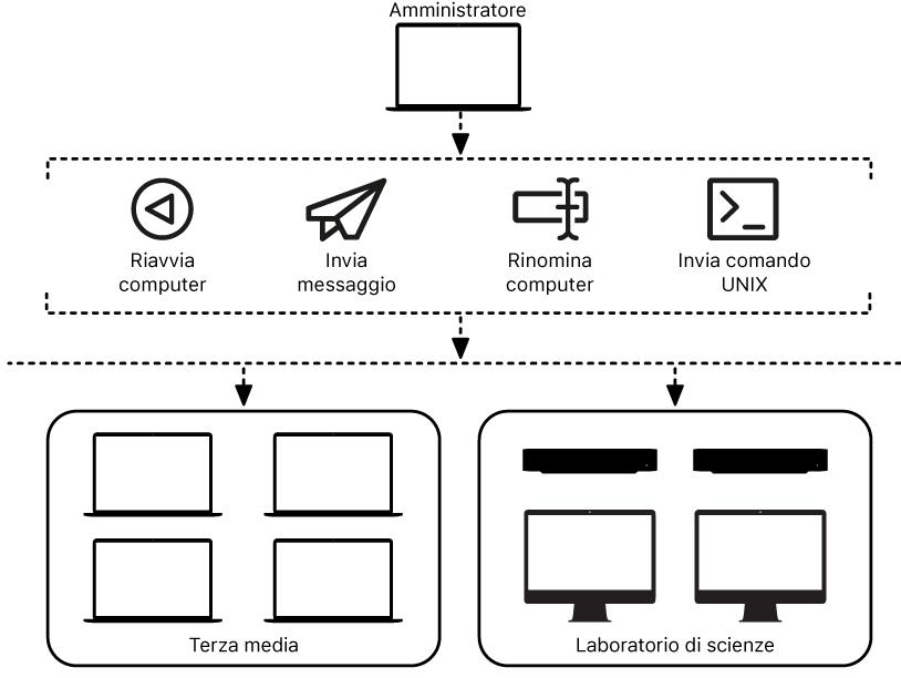 Un amministratore può gestire diversi computer in remoto.