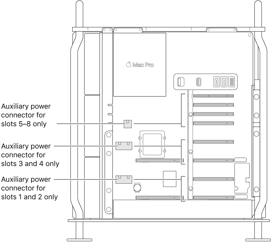 The side of Mac Pro open with callouts showing which slots are related to which auxiliary power connectors.