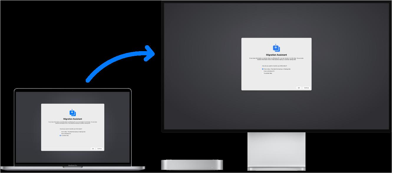 Ein MacBook Pro und ein Macmini mit verbundenem Display. Der Migrationsassistent erscheint auf beiden Bildschirmen und ein Pfeil vom MacBook Pro zum Macmini symbolisiert die Datenübertragung von einem Gerät zum anderen.