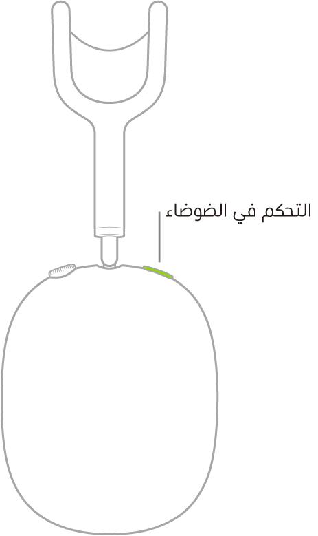 رسم توضيحي يبين موقع زر التحكم في الضوضاء على سماعة الرأس اليمنى للـAirPodsMax.