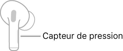 Une illustration d'un AirPod droit avec l'emplacement du capteur de pression. Lorsque le AirPod est placé dans l'oreille, le capteur de force se trouve au niveau du bord supérieur de la tige.